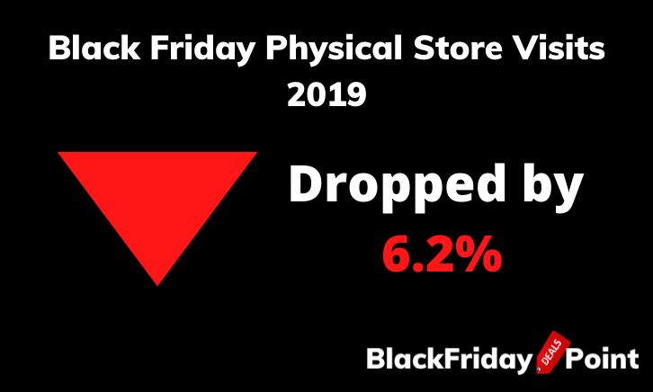 Black Friday Physical Store Visits