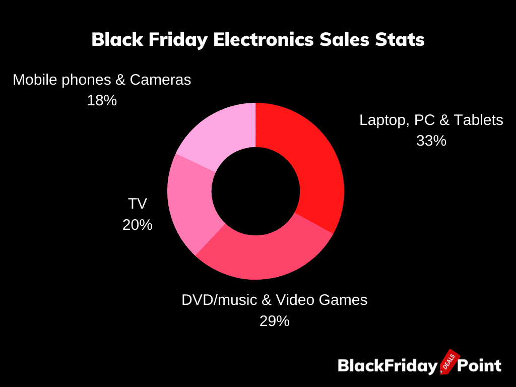 Black Friday Electronics Sales Stats