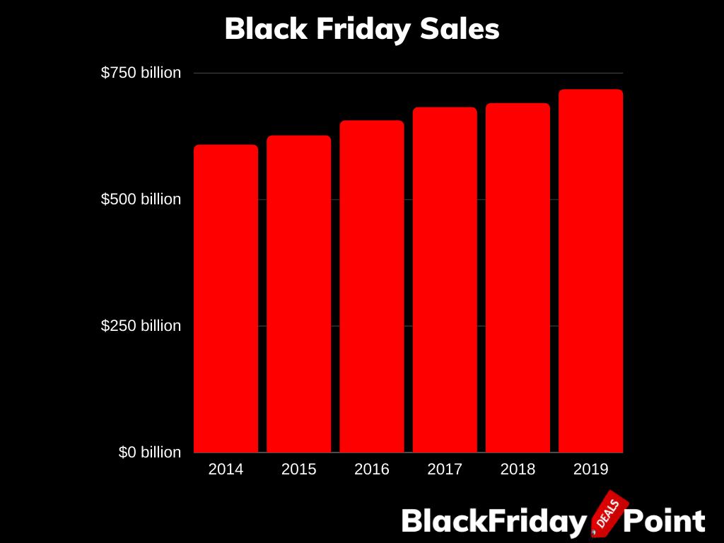Black Friday Sales Statistics